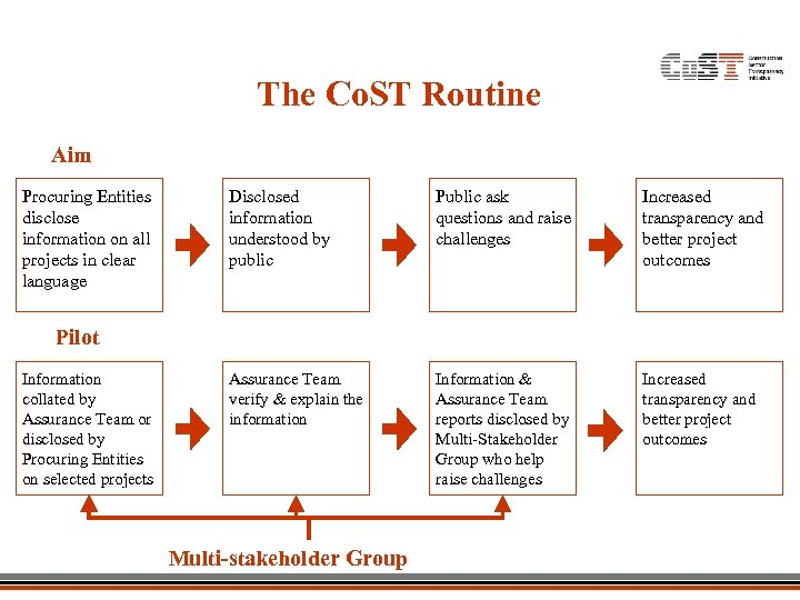 The Co. ST Routine Aim Procuring Entities disclose information on all projects in clear