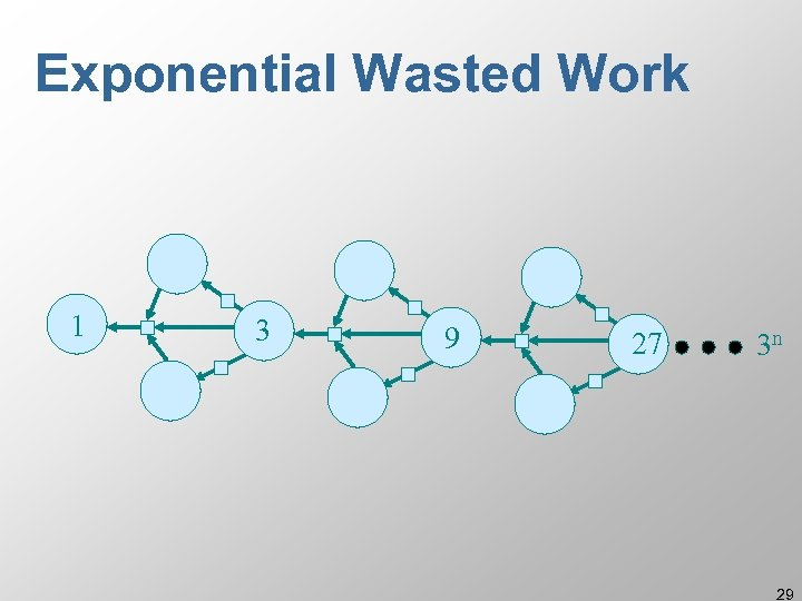 Exponential Wasted Work 1 3 9 27 3 n 29