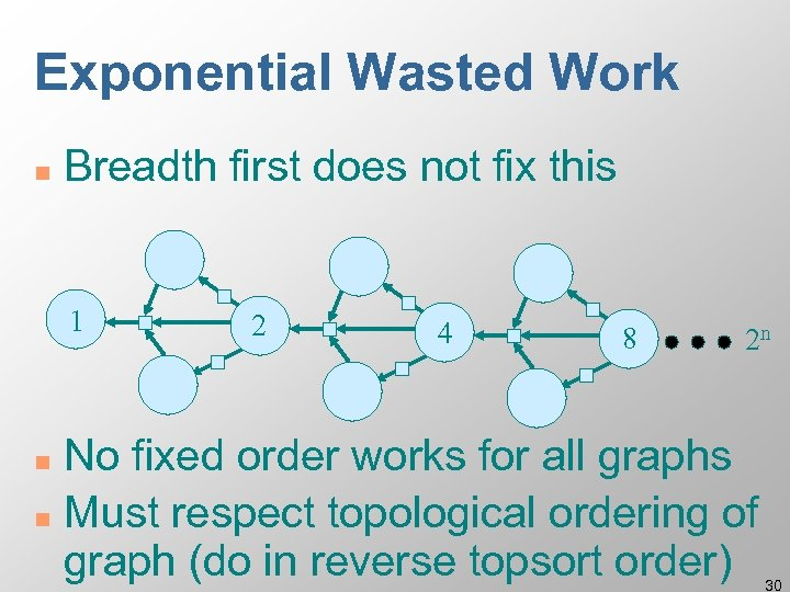 Exponential Wasted Work n Breadth first does not fix this 1 2 4 8