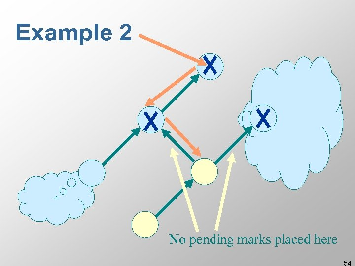 Example 2 No pending marks placed here 54