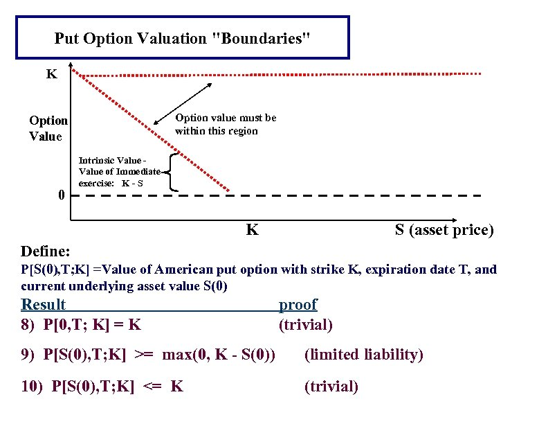 Put Option Valuation