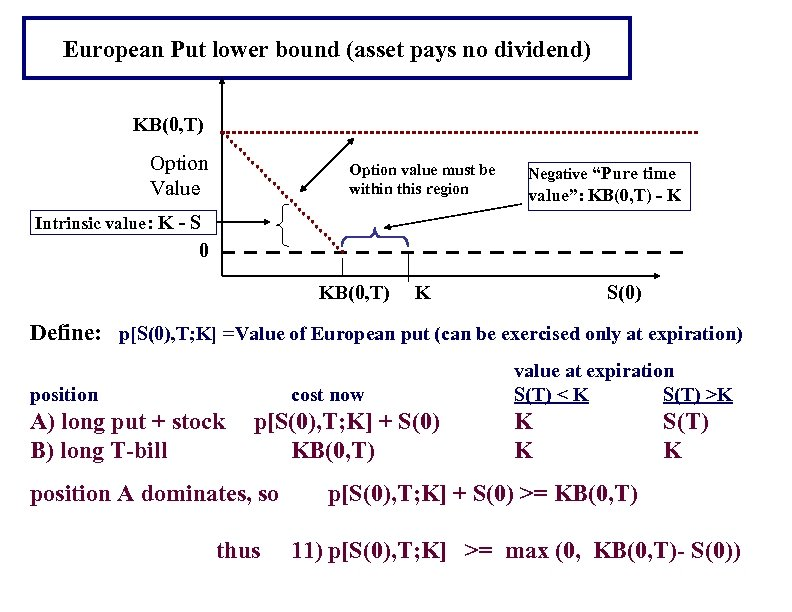 European Put lower bound (asset pays no dividend) KB(0, T) Option Value Option value