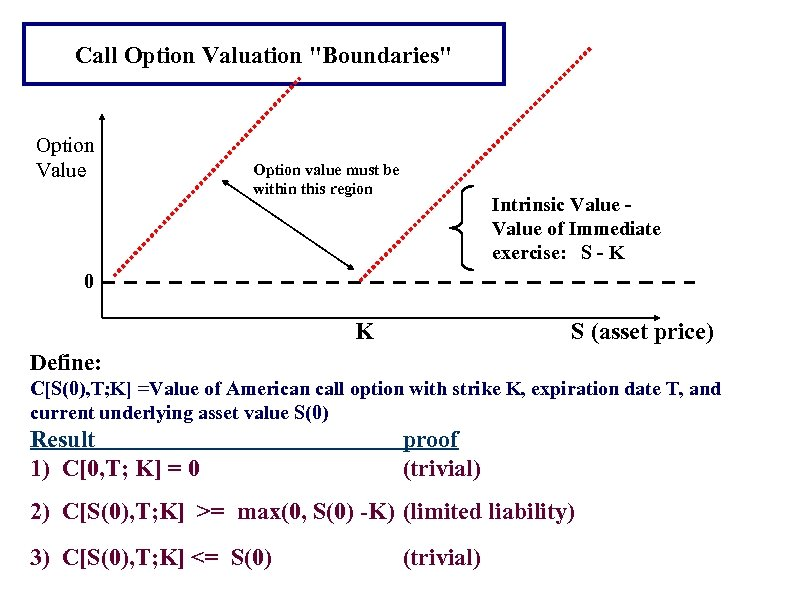Call Option Valuation