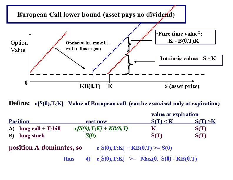 European Call lower bound (asset pays no dividend) Option Value Option value must be