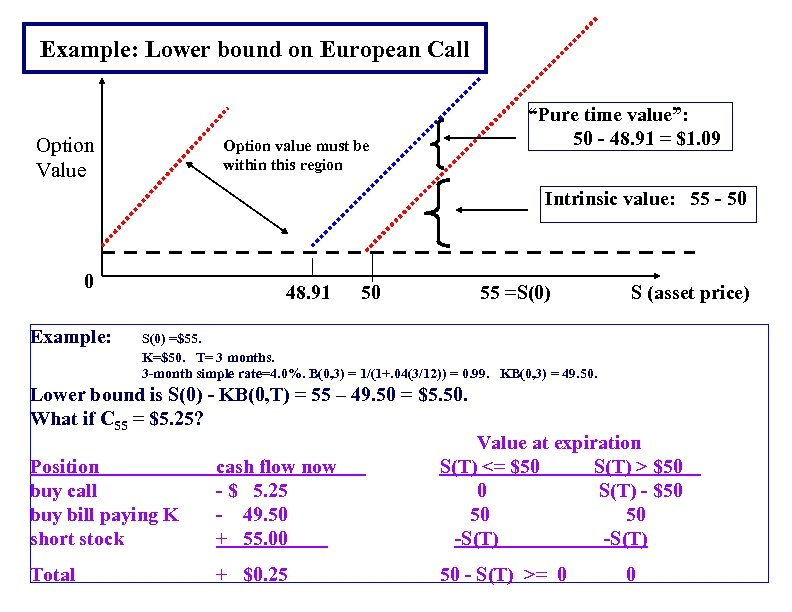 "Example: Lower bound on European Call Option Value ""Pure time value"": 50 - 48."