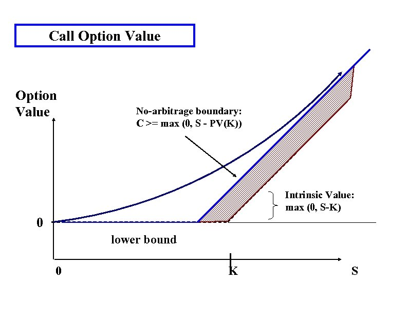 Call Option Value No-arbitrage boundary: C >= max (0, S - PV(K)) Intrinsic Value: