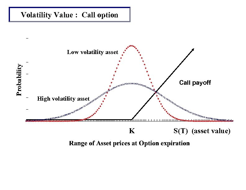 Volatility Value : Call option Low volatility asset Call payoff High volatility asset K