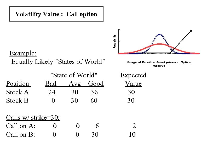 Volatility Value : Call option Example: Equally Likely
