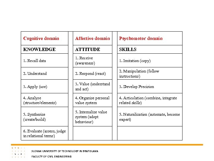Cognitive domain Affective domain Psychomotor domain KNOWLEDGE ATTITUDE SKILLS 1. Recall data 1. Receive