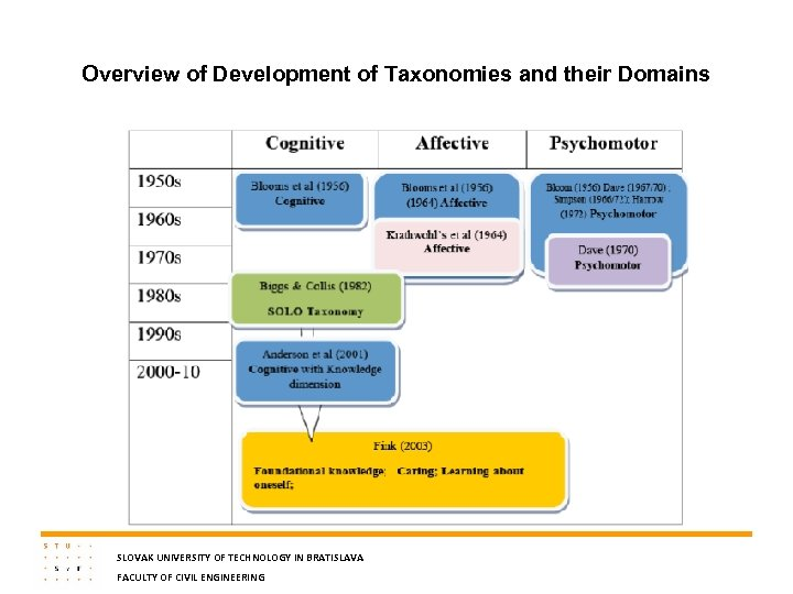 Overview of Development of Taxonomies and their Domains SLOVAK UNIVERSITY OF TECHNOLOGY IN BRATISLAVA