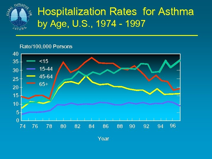 Hospitalization Rates for Asthma by Age, U. S. , 1974 - 1997 Rate/100, 000