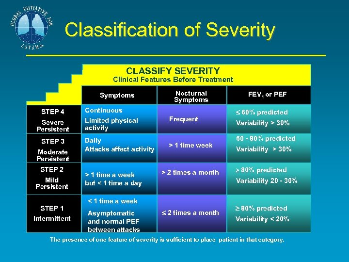 Classification of Severity CLASSIFY SEVERITY Clinical Features Before Treatment Symptoms STEP 4 Severe Persistent