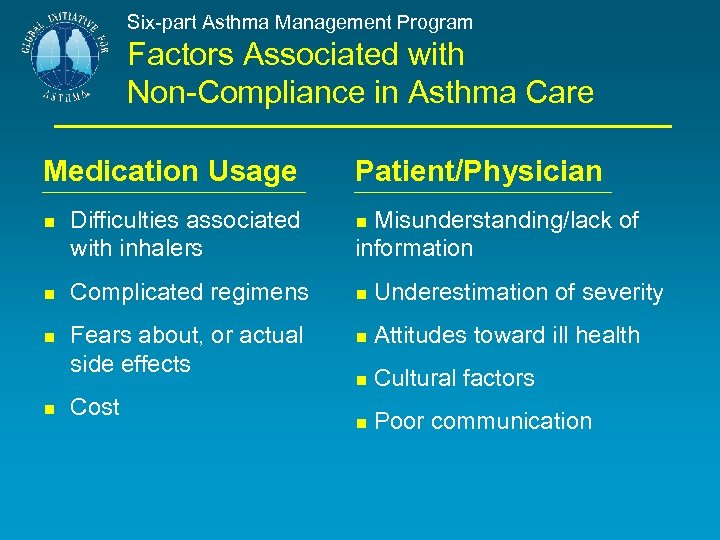 Six-part Asthma Management Program Factors Associated with Non-Compliance in Asthma Care Medication Usage Patient/Physician