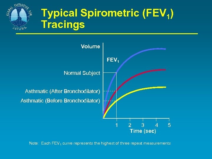 Typical Spirometric (FEV 1) Tracings Volume FEV 1 Normal Subject Asthmatic (After Bronchodilator) Asthmatic