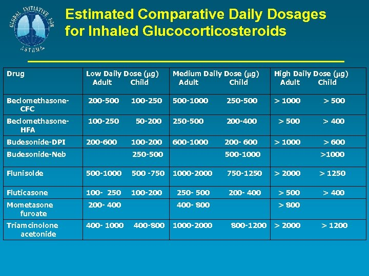 Estimated Comparative Daily Dosages for Inhaled Glucocorticosteroids Drug Low Daily Dose ( g) Adult