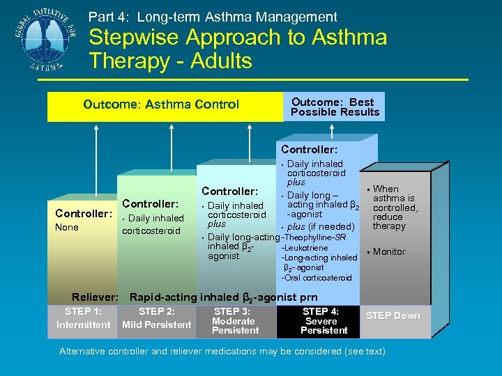 Part 4: Long-term Asthma Management Stepwise Approach to Asthma Therapy - Adults Outcome: Best