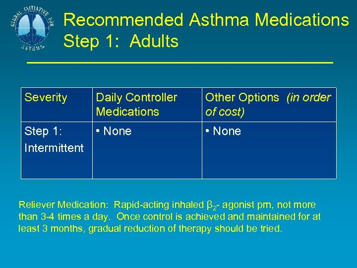 Recommended Asthma Medications Step 1: Adults Severity Daily Controller Medications Step 1: • None