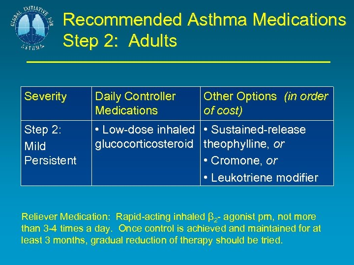 Recommended Asthma Medications Step 2: Adults Severity Daily Controller Medications Other Options (in order