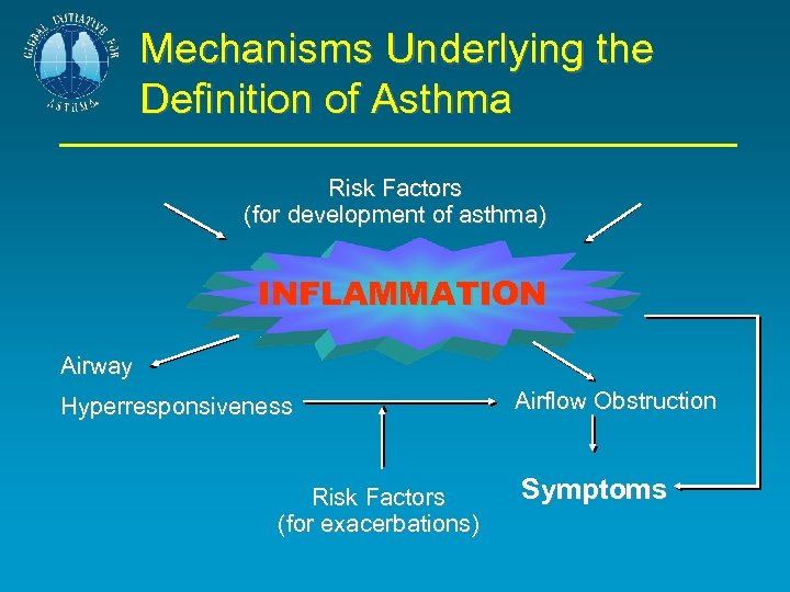 Mechanisms Underlying the Definition of Asthma Risk Factors (for development of asthma) INFLAMMATION Airway