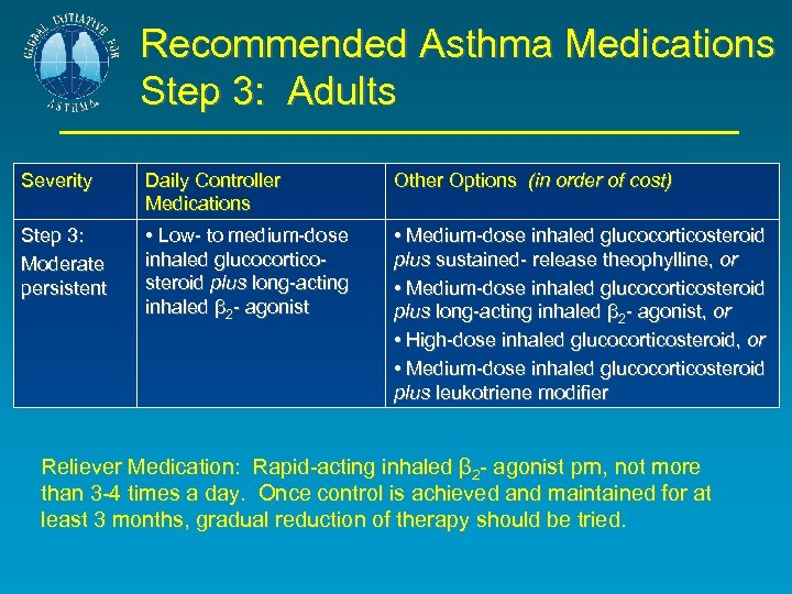 Recommended Asthma Medications Step 3: Adults Severity Daily Controller Medications Other Options (in order