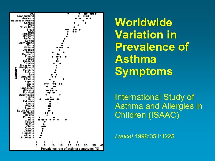 Worldwide Variation in Prevalence of Asthma Symptoms International Study of Asthma and Allergies in