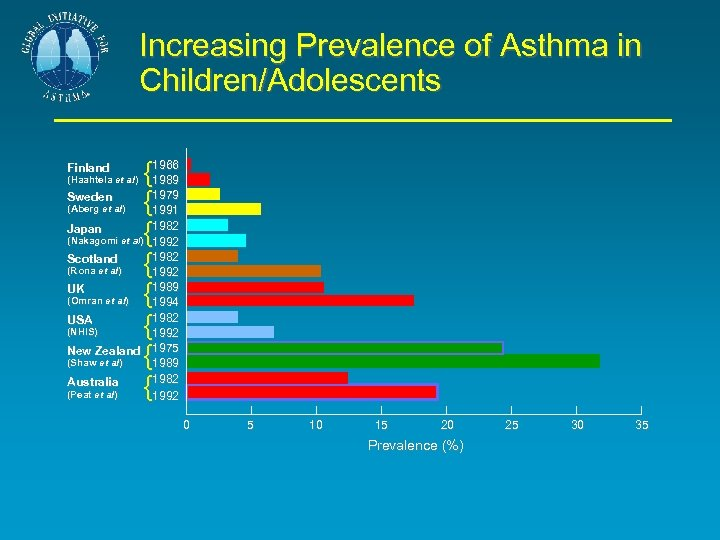 Increasing Prevalence of Asthma in Children/Adolescents {1966 1989 Sweden {1979 1991 Japan {1982 1992