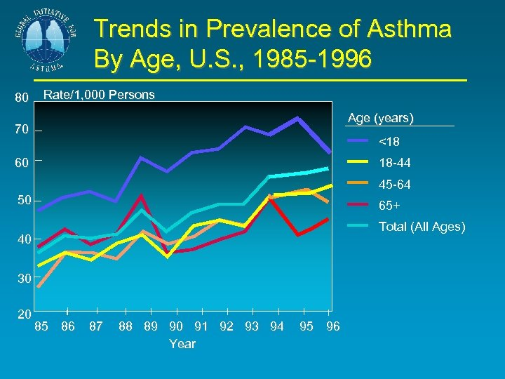 Trends in Prevalence of Asthma By Age, U. S. , 1985 -1996 80 Rate/1,