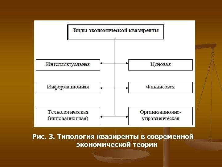 Рис. 3. Типология квазиренты в современной экономической теории