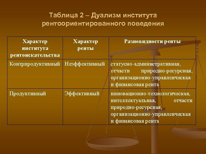 Таблица 2 – Дуализм института рентоориентированного поведения Характер института рентоискательства Характер ренты Разновидности ренты