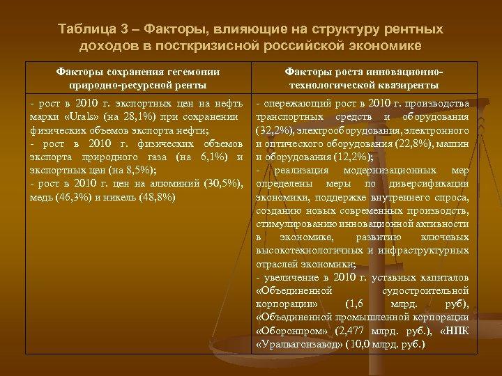 Таблица 3 – Факторы, влияющие на структуру рентных доходов в посткризисной российской экономике Факторы