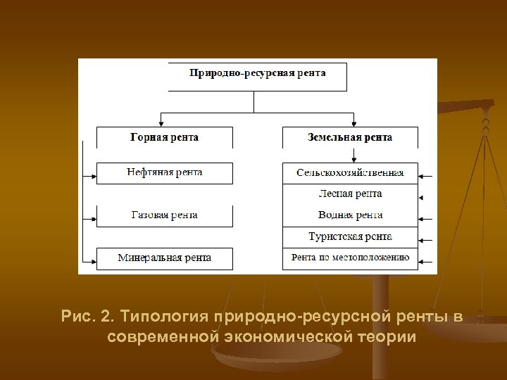 Рис. 2. Типология природно-ресурсной ренты в современной экономической теории