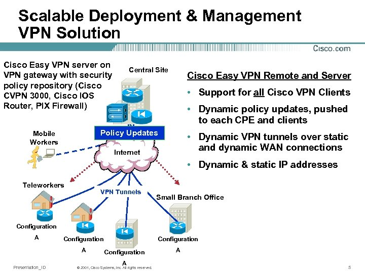 Cisco Easy VPN Solutions Applications and Implementation with