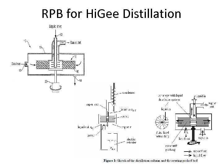RPB for Hi. Gee Distillation