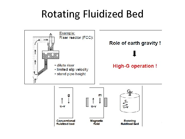 Rotating Fluidized Bed