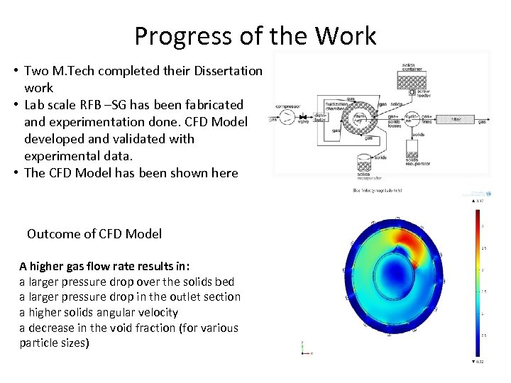 Progress of the Work • Two M. Tech completed their Dissertation work • Lab