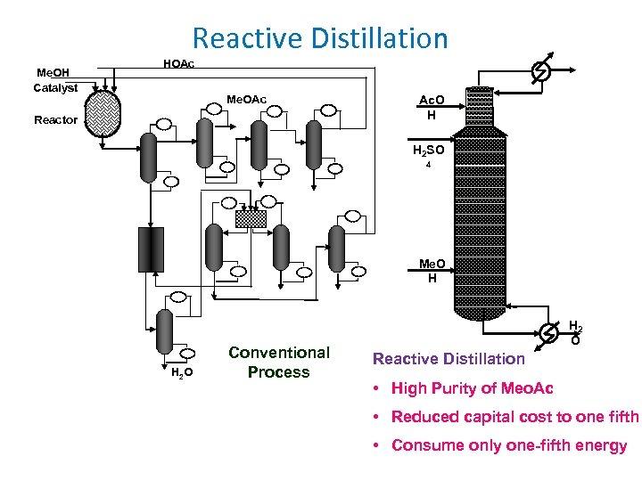 Reactive Distillation Me. OH Catalyst HOAc Me. OAc Reactor Ac. O H H 2