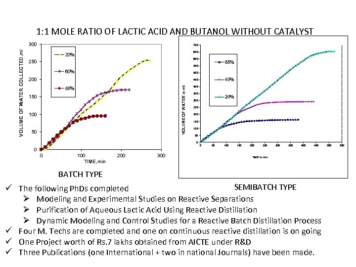 1: 1 MOLE RATIO OF LACTIC ACID AND BUTANOL WITHOUT CATALYST 700 650 20%