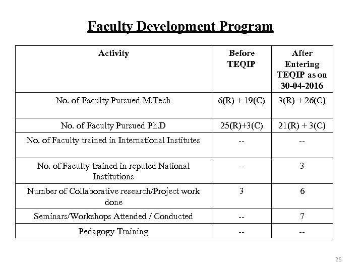 Faculty Development Program Activity Before TEQIP After Entering TEQIP as on 30 -04 -2016
