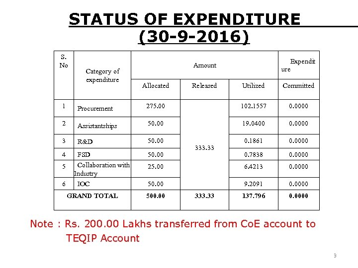 STATUS OF EXPENDITURE (30 -9 -2016) S. No Category of expenditure Expendit ure Amount
