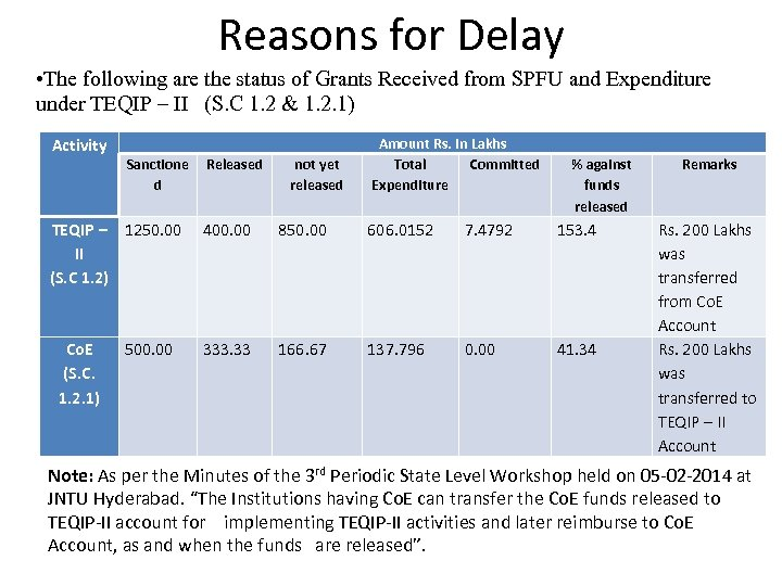 Reasons for Delay • The following are the status of Grants Received from SPFU