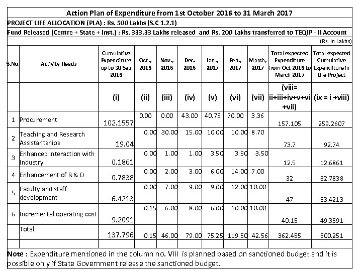 Action Plan of Expenditure from 1 st October 2016 to 31 March 2017 PROJECT