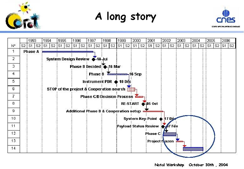 A long story Natal Workshop October 30 th , 2004
