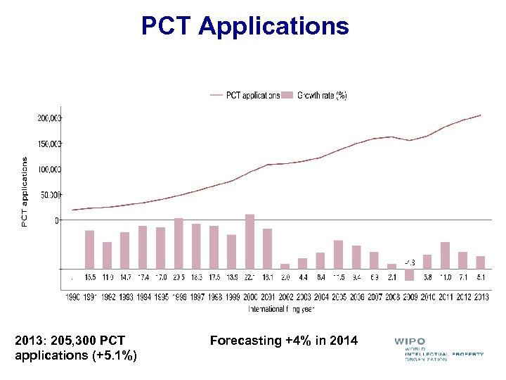 PCT Applications 2013: 205, 300 PCT applications (+5. 1%) Forecasting +4% in 2014