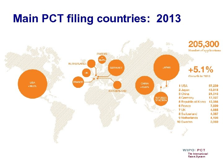 Main PCT filing countries: 2013 The International Patent System
