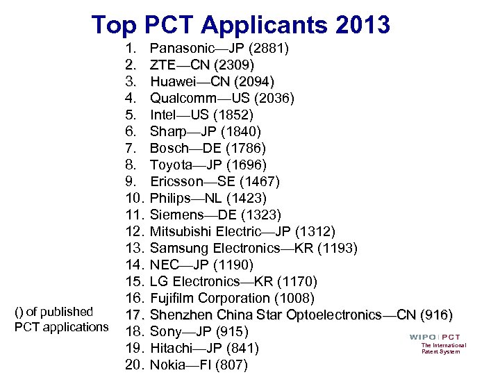 Top PCT Applicants 2013 () of published PCT applications 1. 2. 3. 4. 5.