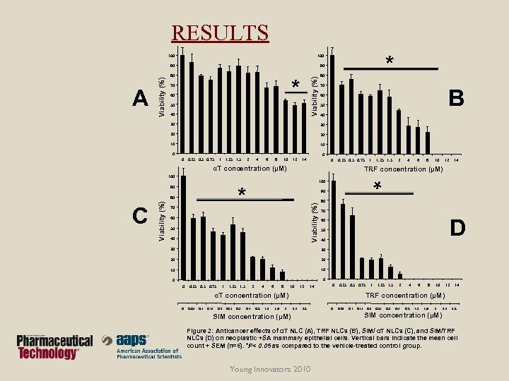 RESULTS 80 * 70 60 Viability (%) A 90 80 * 100 90 Viability