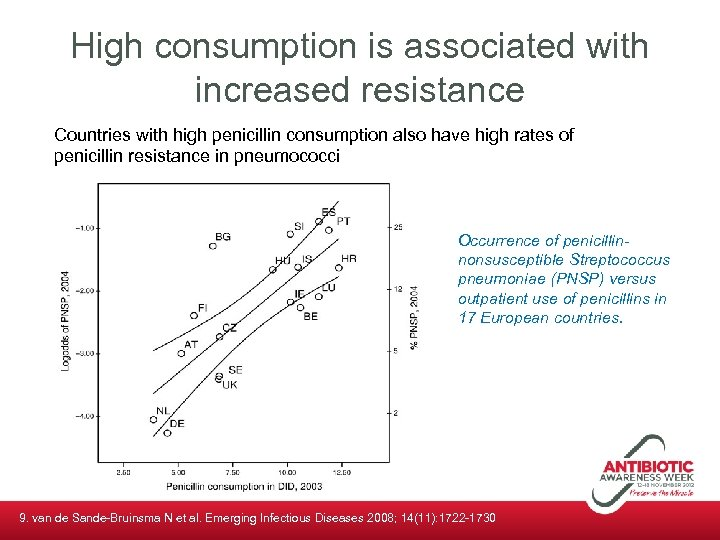 High consumption is associated with increased resistance Countries with high penicillin consumption also have