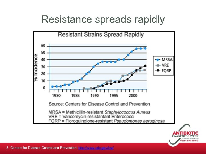 Resistance spreads rapidly 3. Centers for Disease Control and Prevention http: //www. cdc. gov/hai/