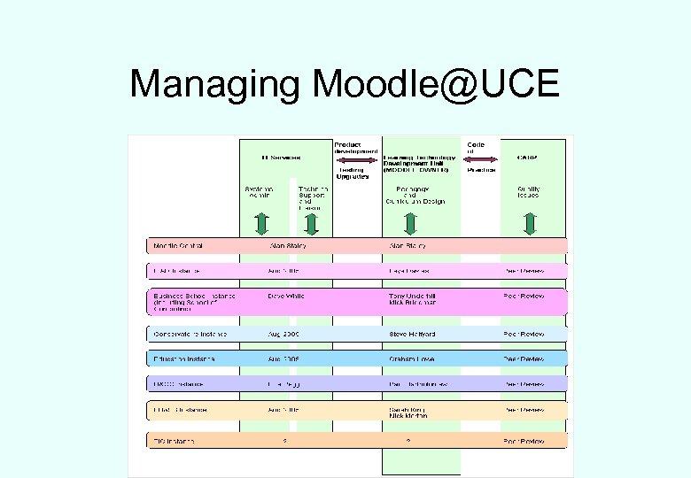 Managing Moodle@UCE