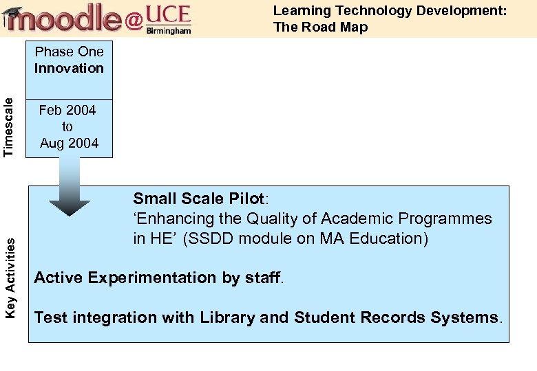 @ Learning Technology Development: The Road Map Key Activities Timescale Phase One Innovation Feb